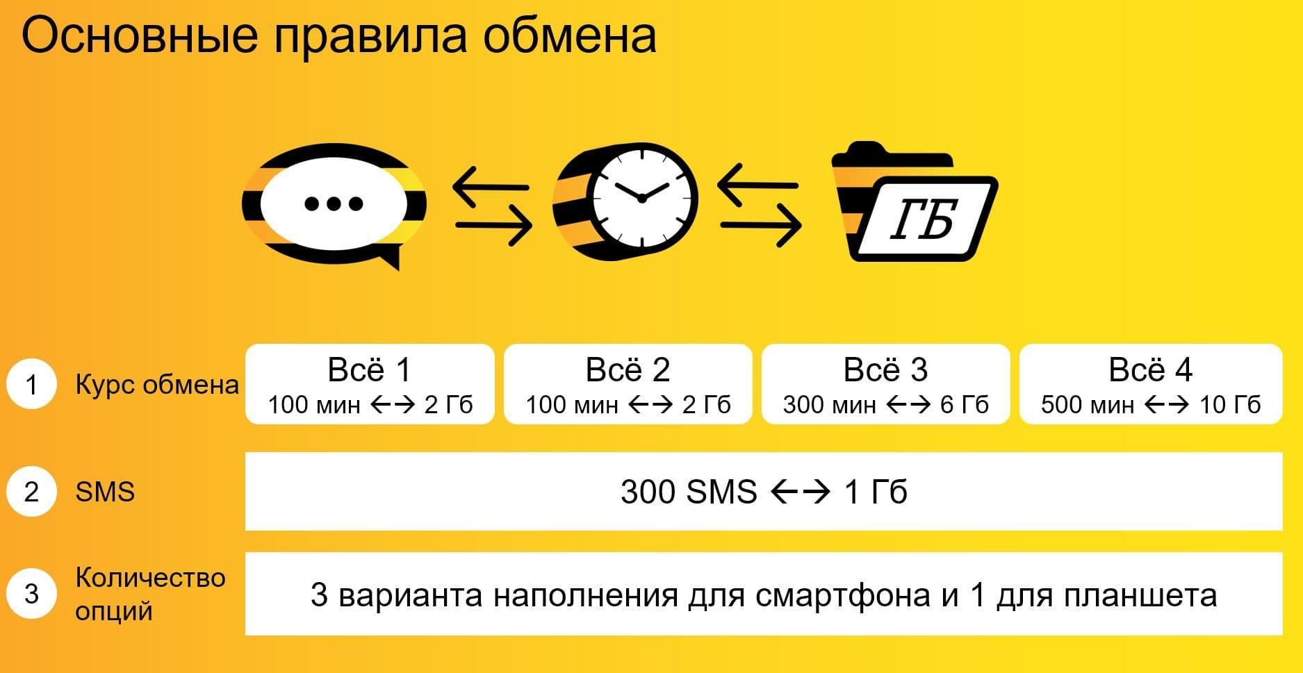 Как обменять минуты на ГБ (тарификация)