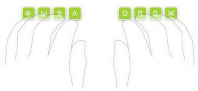 Начальное положение пальцев