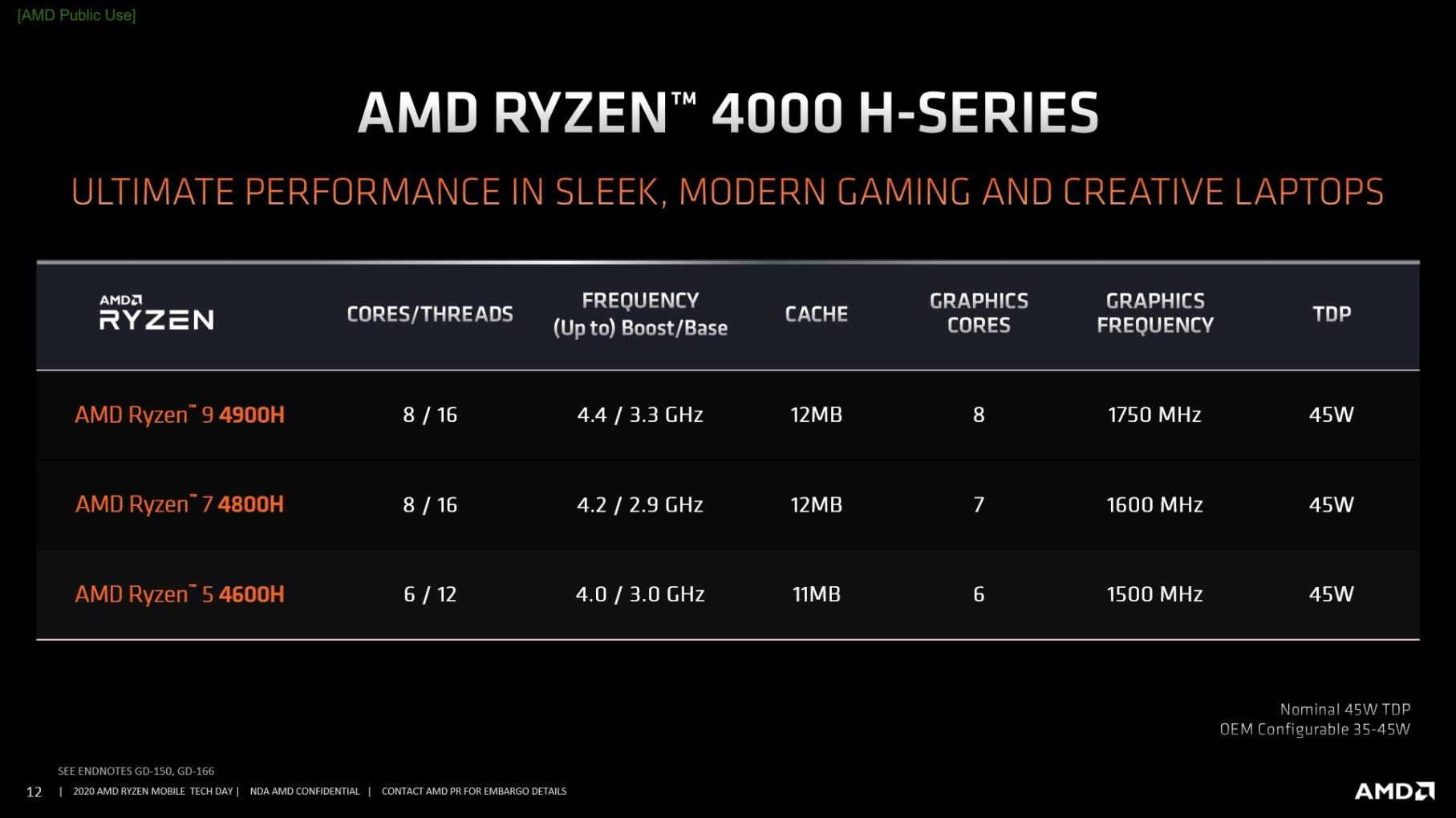 Характеристики процессора AMD Ryzen 9 4900H