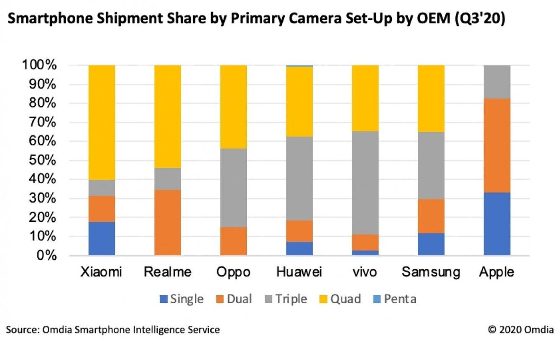 Процент смартфонов с разным количеством модулей основной камеры