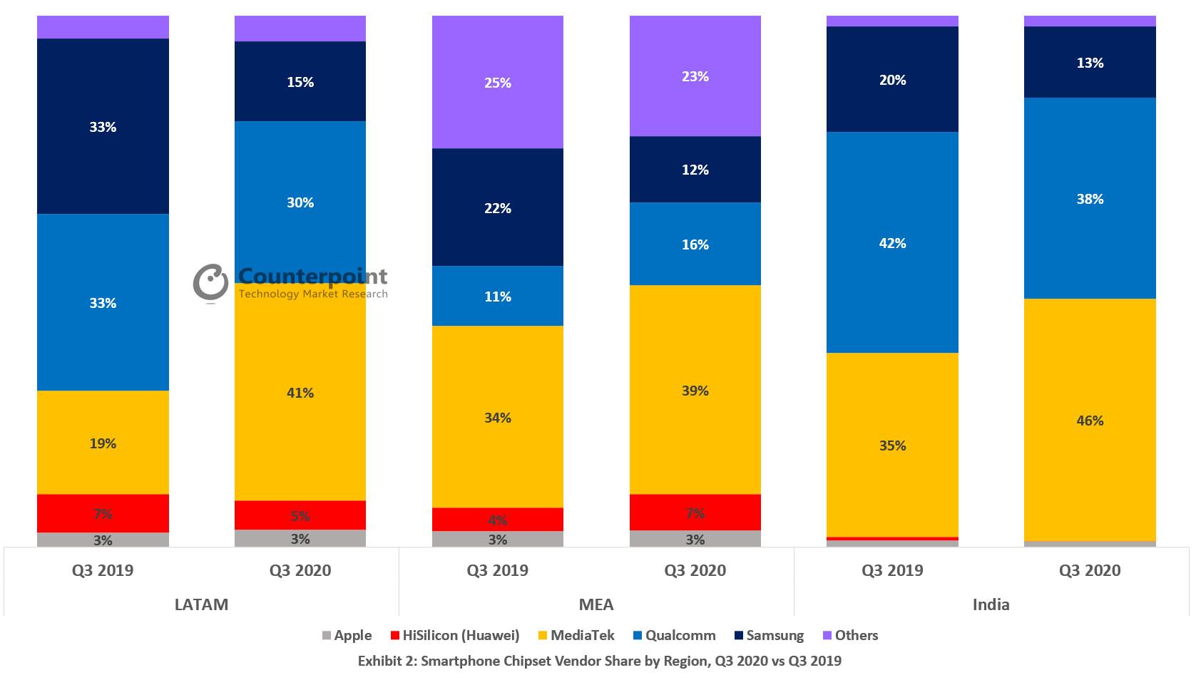 рост сегмента 5G-смартфонов
