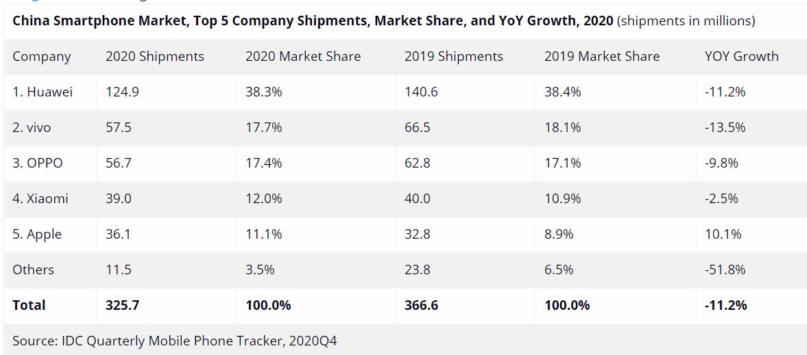 отчёт о продажах смартфонов в Китае за 2020 год https://andro-news.com/news/huawei-lider-po-prodazham-v-kitae-no-est-ogovorka.html Huawei лидер по продажам в Китае, но есть оговорка